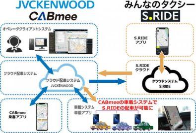 ケンウッドのタクシー向け次世代IoT配車システム「CABmee」と配車アプリ「S.RIDE」が連携