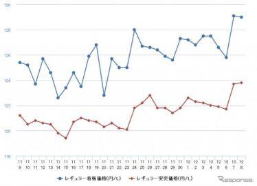 レギュラーガソリン、3週連続の値上がり 前週比0.8円高の134.2円