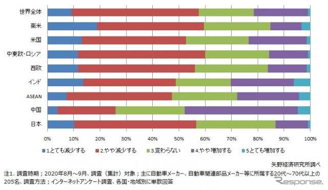 2021年の新車販売台数予想(主要国・地域別)《図版提供 矢野経済研究所》