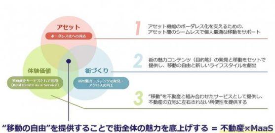 三井不動産、日本初「マンション住民向けMaaS」実証実験を開始