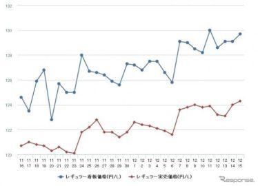 レギュラーガソリン、4週連続の値上がり 前週比0.5円高の134.7円