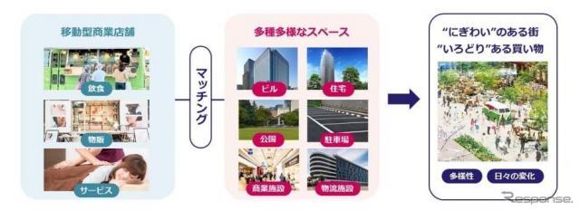 移動商業店舗プロジェクト《写真提供 三井不動産》