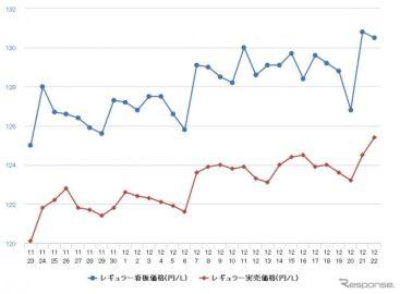 レギュラーガソリン、5週連続の値上がり 前週比0.7円高の135.4円