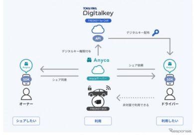 東海理化のデジタルキーシステムが「エニカ」に採用