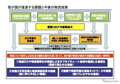 提言、2020年代の総合物流大綱 国交省と経産省がとりまとめ