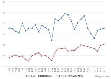 レギュラーガソリン価格上昇続く、9か月ぶりに136円突破