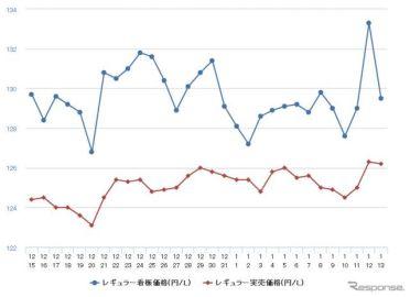 レギュラーガソリン、前週比0.4円高の136.5円…7週連続の値上がり