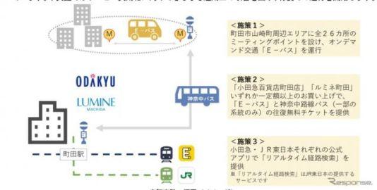 オンデマンド交通を活用するMaaS実証実験、小田急とJR東日本が町田市内で実施