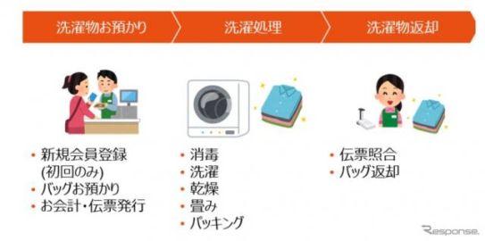 SSで洗濯代行…地域サービス提供拠点に ENEOSが実証実験