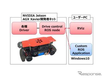 自動運転/AI技術開発用「RoboCar 1/10X」、ROS for Windows対応版を発売