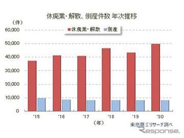 2020年の休廃業・解散企業、調査開始以来最多の4万9698件 東京商工リサーチ