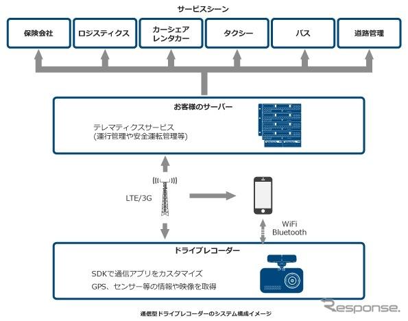 通信型ドライブレコーダーのシステム構成イメージ《写真提供 JVCケンウッド》