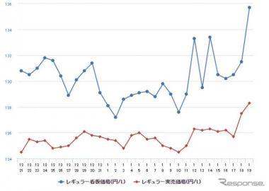レギュラーガソリン、前週比1.1円高の137.6円…8週連続の値上がり