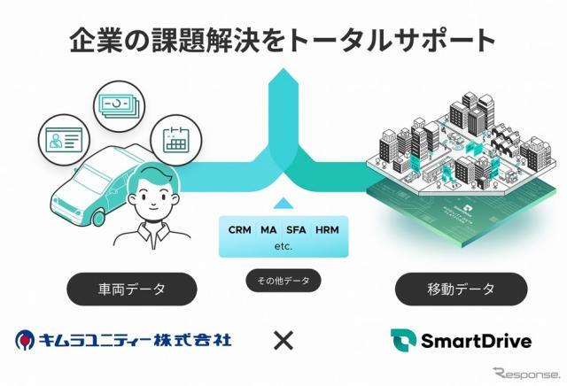 スマートドライブとキムラユニティーのデータ連携事業のイメージ《画像提供 スマートドライブ》