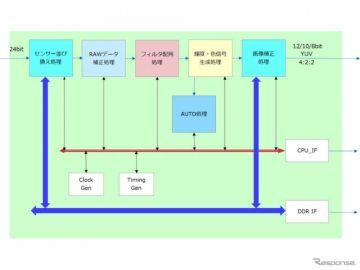 JVCケンウッド、4K対応の画像信号処理IPを開発 映像関連機器の高画質化実現