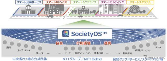 スマートシティ実現に向けて、NTTデータが新ブランド「ソサエティOS」を展開