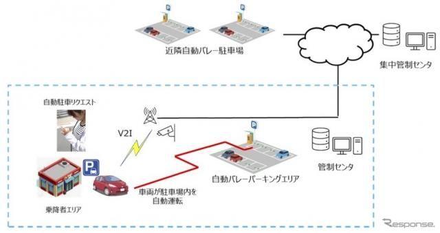 一般車両と混在する環境で自動バレーパーキング、実証実験を実施へ 日本信号とゼロ・サム