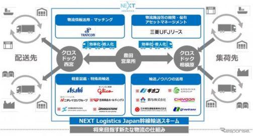 物流課題解決に取り組む---ブリヂストンなど新たに資本参加 ネクストロジスティクスジャパン