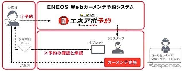ENEOS、カーメンテナンスの予約サイトを開設…SSの業務効率化
