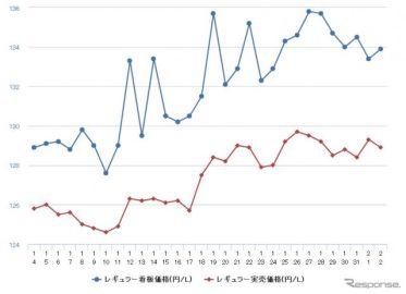 レギュラーガソリン10週連続値上がりで139.3円に、ハイオクは150円突破