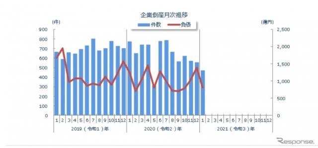 全国企業倒産件数の月別推移(2021年1月)《画像提供 東京商工リサーチ》