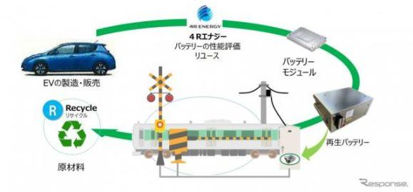 EVの再生バッテリーを踏切保安装置に活用へ…JR東日本と4R