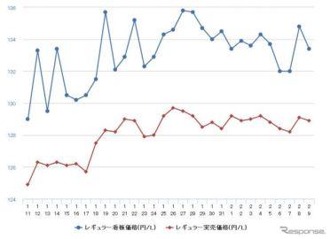 レギュラーガソリン、前週比0.3円高の139.6円…11週連続値上がり