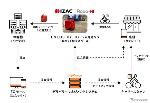 宅配ロボットによる実証実験の流れ