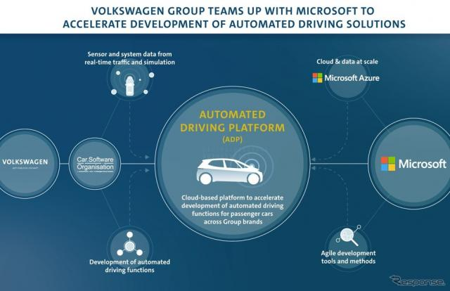 VWグループとマイクロソフトの提携拡大のイメージ《photo by Volkswagen》