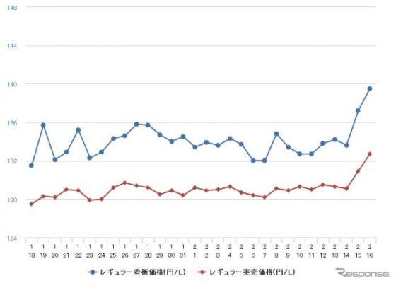 ガソリン価格急騰、レギュラー前週比1.8円高の141.4円…12週連続値上がり