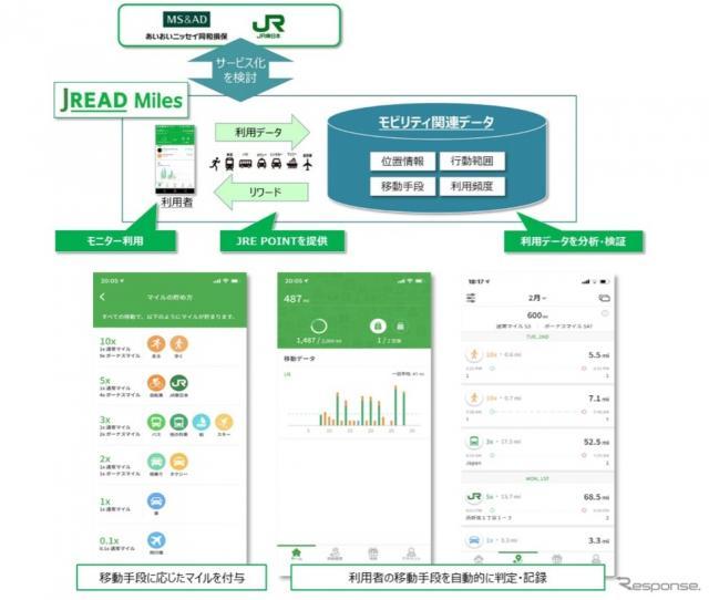 モビリティ関連データを活用した新サービスのイメージ(アプリは開発中のもの)《画像提供 あいおいニッセイ同和損害保険》