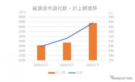 新型コロナに伴う雇用調整助成金を申請した上場企業648社、製造業が最多…東京商工リサーチ