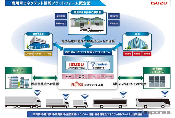 商用車コネクテッド情報プラットフォームの概念図《画像提供 いすゞ自動車》