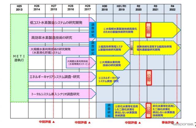 水素利用等先導研究開発事業の概要《画像提供 NEDO》