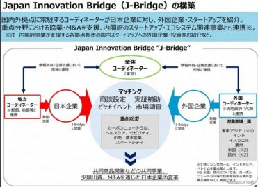 アジアのスタートアップと日系企業のモビリティ分野とを「橋渡し」 経産省