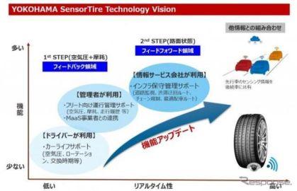 横浜ゴム、乗用車用タイヤセンサーの技術開発ビジョン発表…空気圧通知サービスの実証実験開始へ