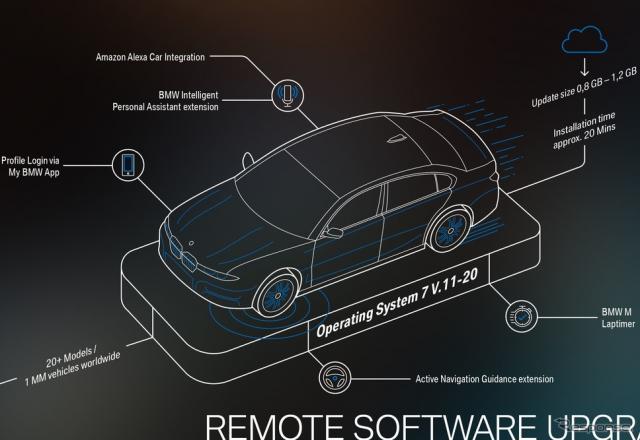 「BMWオペレーティングシステム7」の「バージョン11/20」への無線更新のイメージ《photo by BMW》