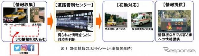 SNS情報を活用した道路状況把握で事故が発生した時の流れ《画像提供 NEXCO中日本》
