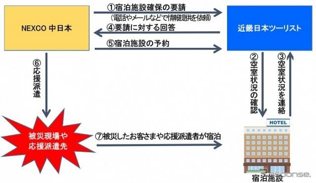 宿泊施設を確保する場合のフロー《画像提供 NEXCO中日本》