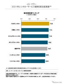 トヨタレンタカー、顧客満足度で3年連続トップ JDパワー調査
