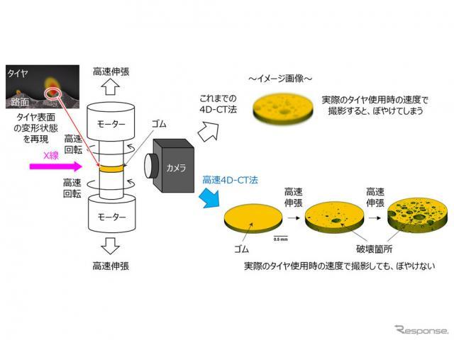 高速4D-CT装置の概略図および3次元的に捉えたゴム破壊が進行する様子《画像提供 住友ゴム工業》