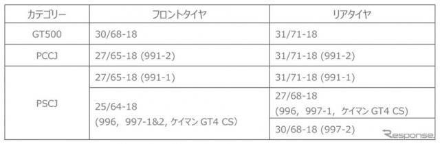 2021年供給タイヤサイズ《図版提供 日本ミシュランタイヤ》