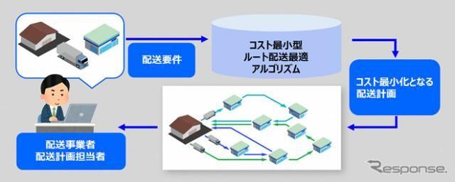 AIでルート配送を最適化する技術、沖電気が有効性を確認
