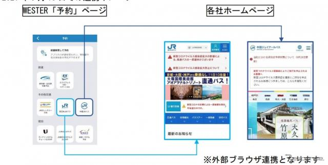 MaaSアプリ「WESTER」でのバス連携イメージ《画像提供 JR西日本》