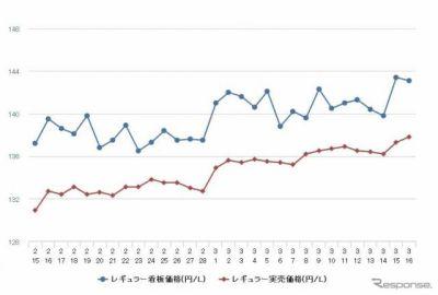 レギュラーガソリン147円突破、16週連続値上がり