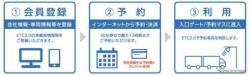 予約システム利用の流れ《図版提供 中日本高速道路》