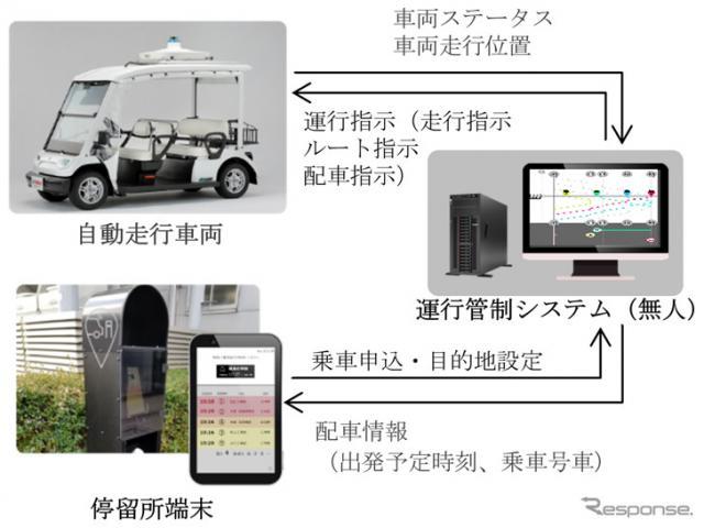 実証実験のシステム構成図《写真提供 三菱電機》