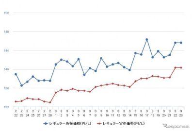 ガソリン価格続騰、レギュラーは150円目前…ハイオクは160円突破