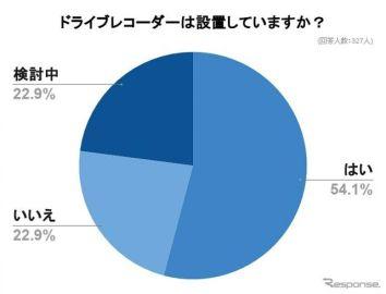 ドラレコ、過半数が設置済み---「安全運転を心がけるようになった」と4割以上が回答