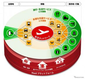 JALとウーバーが提携…MaaSサービスをグローバルで提供へ